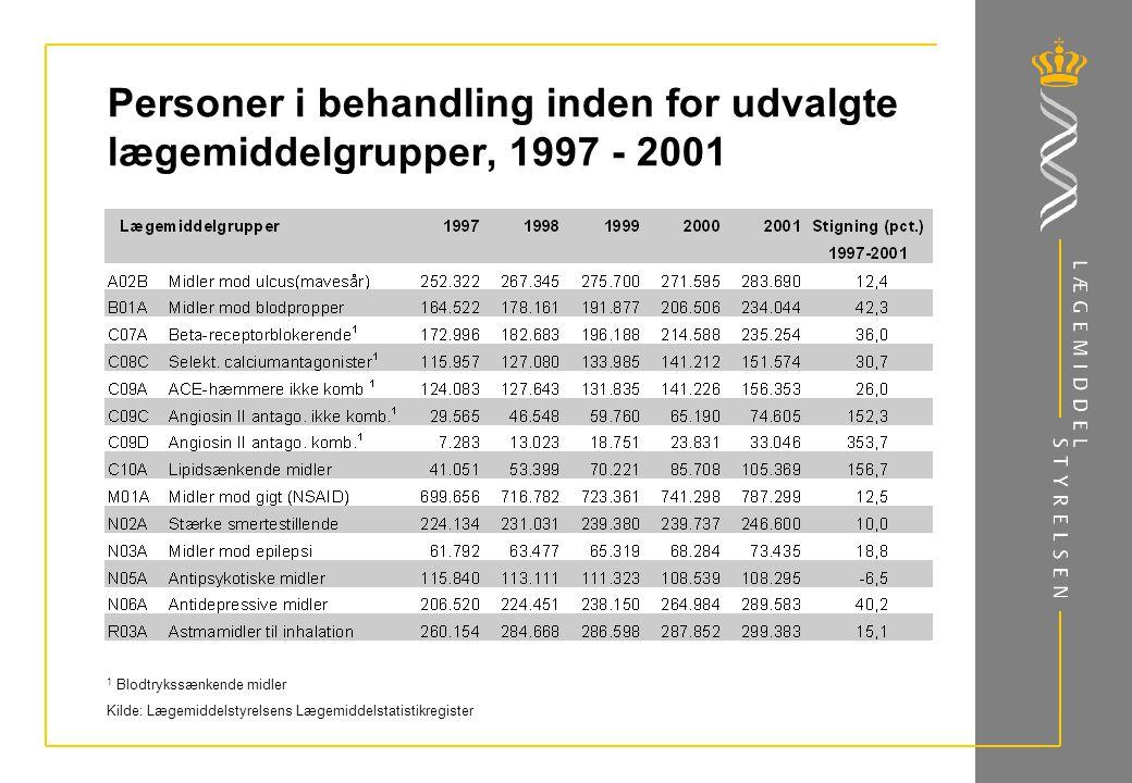 Personer i behandling inden for udvalgte lægemiddelgrupper, 1997 - 2001 1 Blodtrykssænkende midler Kilde: Lægemiddelstyrelsens Lægemiddelstatistikregister