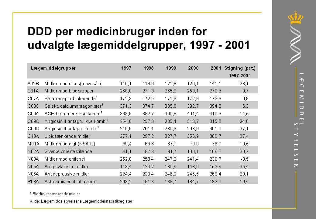 DDD per medicinbruger inden for udvalgte lægemiddelgrupper, 1997 - 2001 1 Blodtrykssænkende midler Kilde: Lægemiddelstyrelsens Lægemiddelstatistikregister