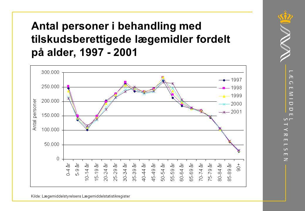 Antal personer i behandling med tilskudsberettigede lægemidler fordelt på alder, 1997 - 2001 Kilde: Lægemiddelstyrelsens Lægemiddelstatistikregister
