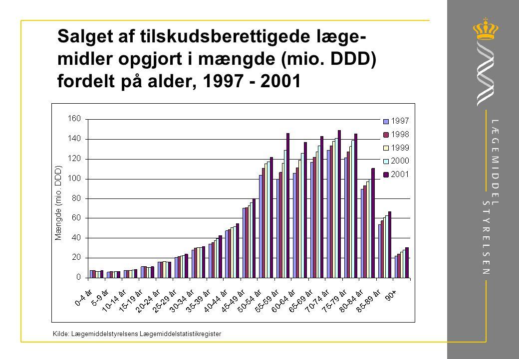 Salget af tilskudsberettigede læge- midler opgjort i mængde (mio.