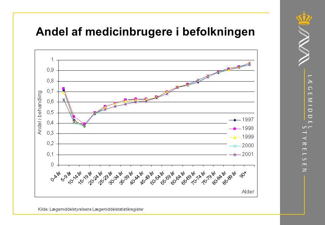 Andel af medicinbrugere i befolkningen Kilde: Lægemiddelstyrelsens Lægemiddelstatistikregister