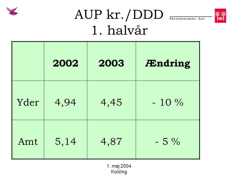 1. maj 2004 Kolding AUP kr./DDD 1. halvår 20022003Ændring Yder4,944,45- 10 % Amt5,144,87- 5 %