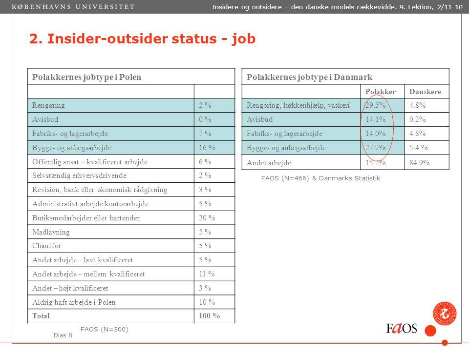 Dias 8 Insidere og outsidere – den danske models rækkevidde.