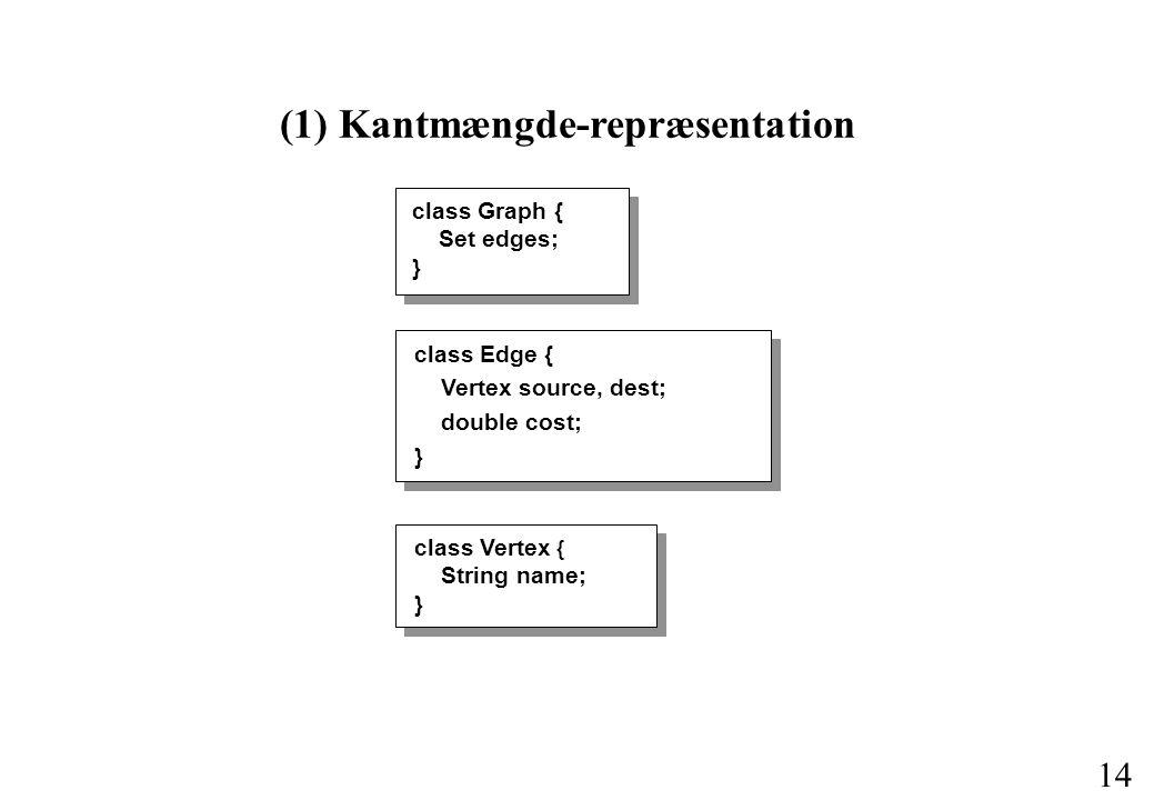 14 (1) Kantmængde-repræsentation class Edge { Vertex source, dest; double cost; } class Graph { Set edges; } class Vertex { String name; }