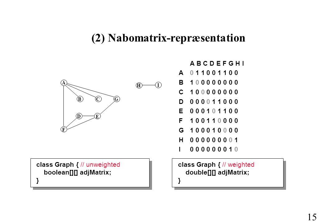 15 (2) Nabomatrix-repræsentation A B C D E F G H I A0 1 1 0 0 1 1 0 0 B 1 0 0 0 0 0 0 0 0 C1 0 0 0 0 0 0 0 0 D 0 0 0 0 1 1 0 0 0 E 0 0 0 1 0 1 1 0 0 F1 0 0 1 1 0 0 0 0 G1 0 0 0 1 0 0 0 0 H0 0 0 0 0 0 0 0 1 I 0 0 0 0 0 0 0 1 0 class Graph { // unweighted boolean[][] adjMatrix; } class Graph { // weighted double[][] adjMatrix; } A BC G F D E H I