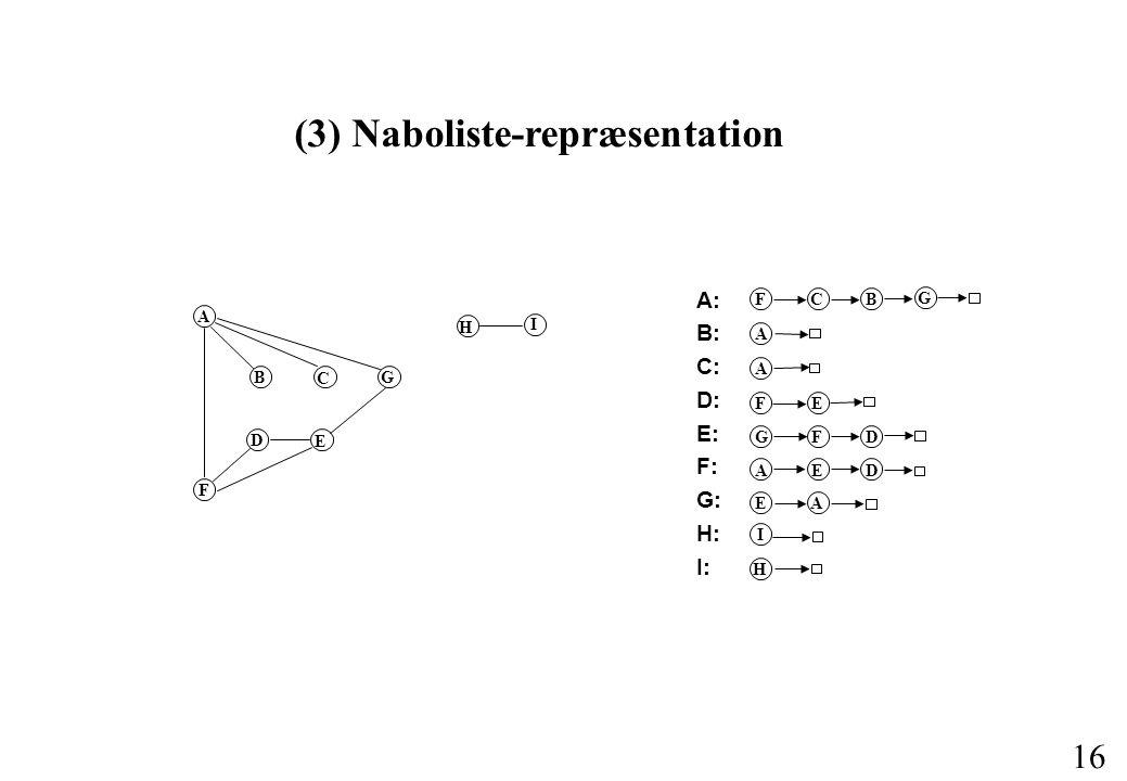 16 (3) Naboliste-repræsentation A B C G F D E H I A: B: C: D: E: F: G: H: I: FCB G A A FE GFD AED E A I H