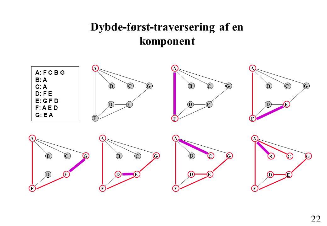 22 Dybde-først-traversering af en komponent A B C G F D E A B C G F D E A B C G D E F A B C D G E F A B D C G E F A B C G D E F A: F C B G B: A C: A D: F E E: G F D F: A E D G: E A A B C G F D E