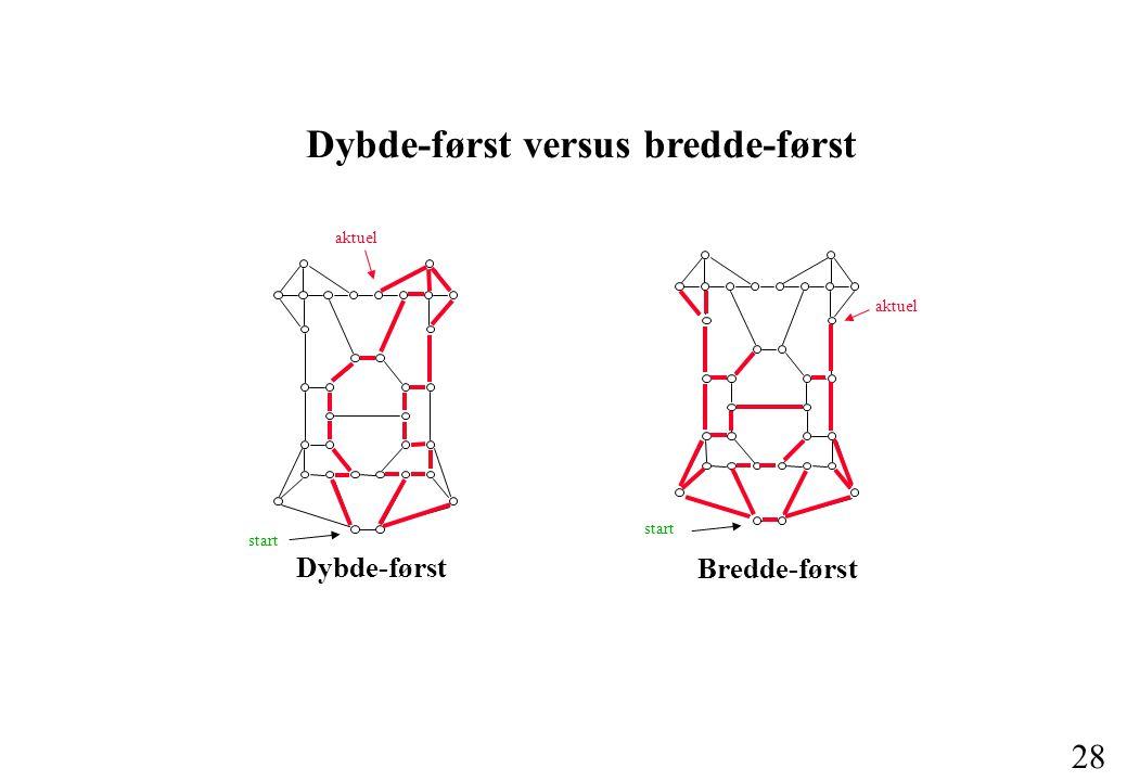 28 Dybde-først versus bredde-først Dybde-først start aktuel Bredde-først start aktuel