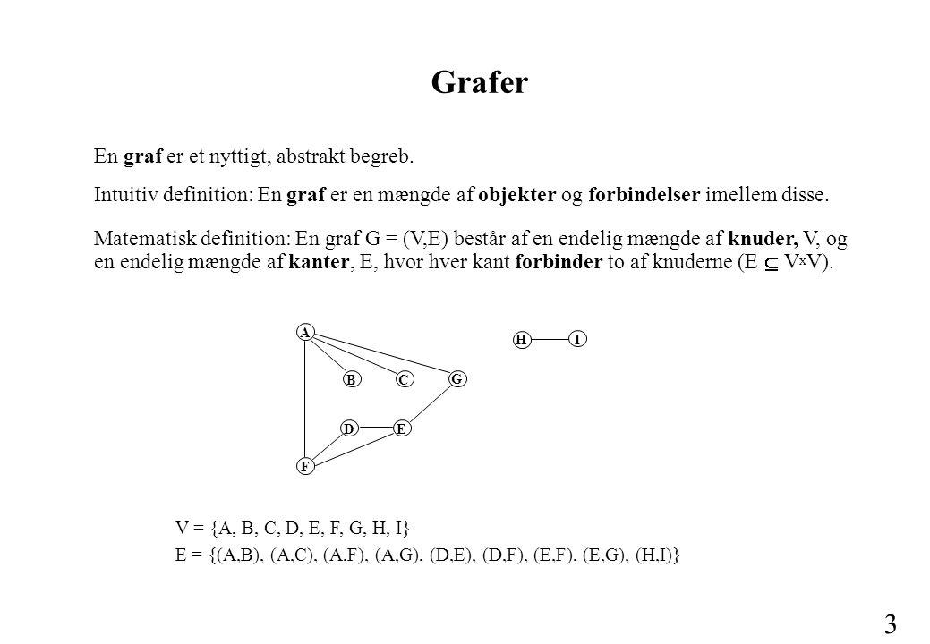 3 Grafer En graf er et nyttigt, abstrakt begreb.