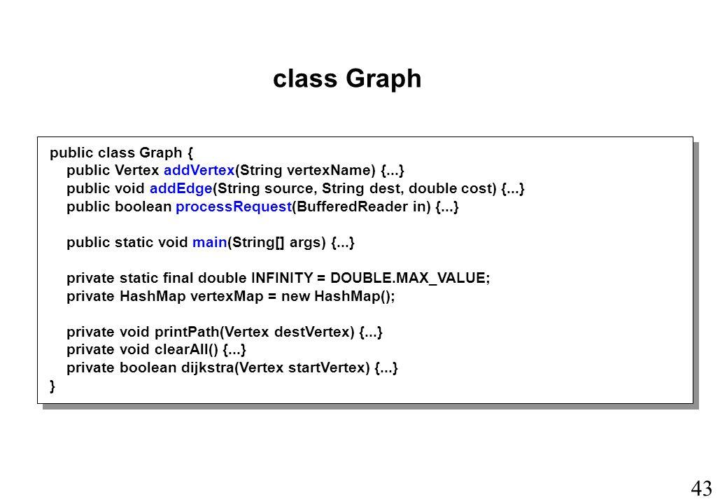 43 class Graph public class Graph { public Vertex addVertex(String vertexName) {...} public void addEdge(String source, String dest, double cost) {...} public boolean processRequest(BufferedReader in) {...} public static void main(String[] args) {...} private static final double INFINITY = DOUBLE.MAX_VALUE; private HashMap vertexMap = new HashMap(); private void printPath(Vertex destVertex) {...} private void clearAll() {...} private boolean dijkstra(Vertex startVertex) {...} }