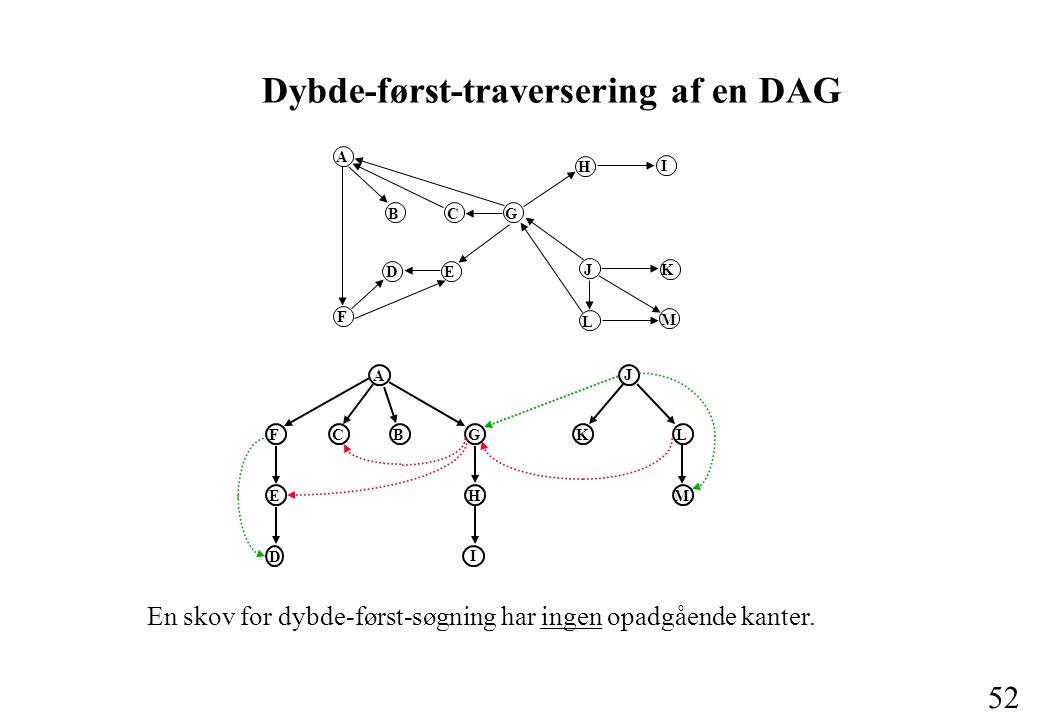 52 Dybde-først-traversering af en DAG A B C G F D E H I J K L M A J FCBGKL E D H I M En skov for dybde-først-søgning har ingen opadgående kanter.