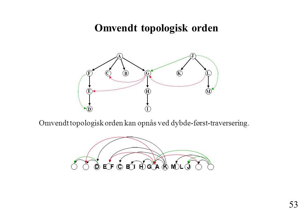 53 Omvendt topologisk orden kan opnås ved dybde-først-traversering.