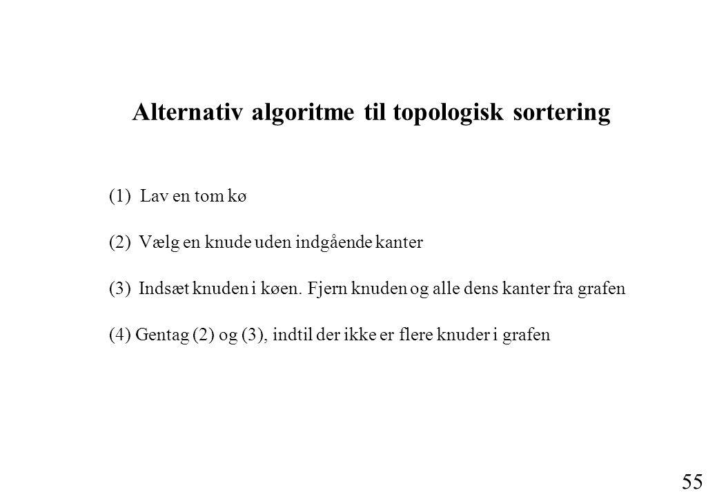 55 Alternativ algoritme til topologisk sortering (1) Lav en tom kø (2) Vælg en knude uden indgående kanter (3) Indsæt knuden i køen.Fjern knuden og alle dens kanter fra grafen (4) Gentag (2) og (3), indtil der ikke er flere knuder i grafen