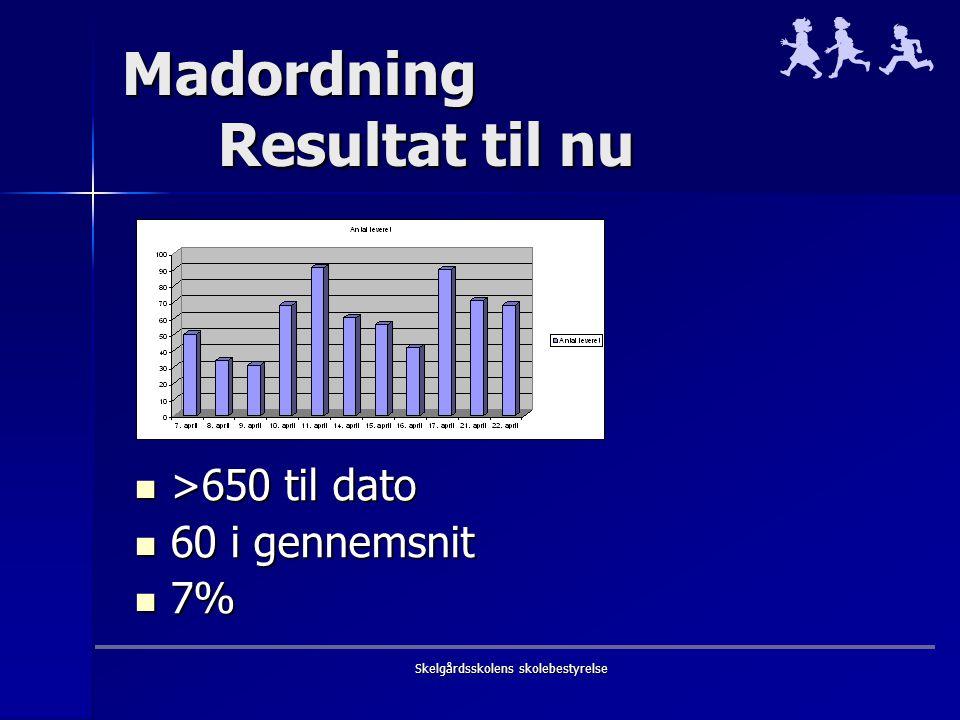 Madordning Resultat til nu >650 til dato >650 til dato 60 i gennemsnit 60 i gennemsnit 7% 7%