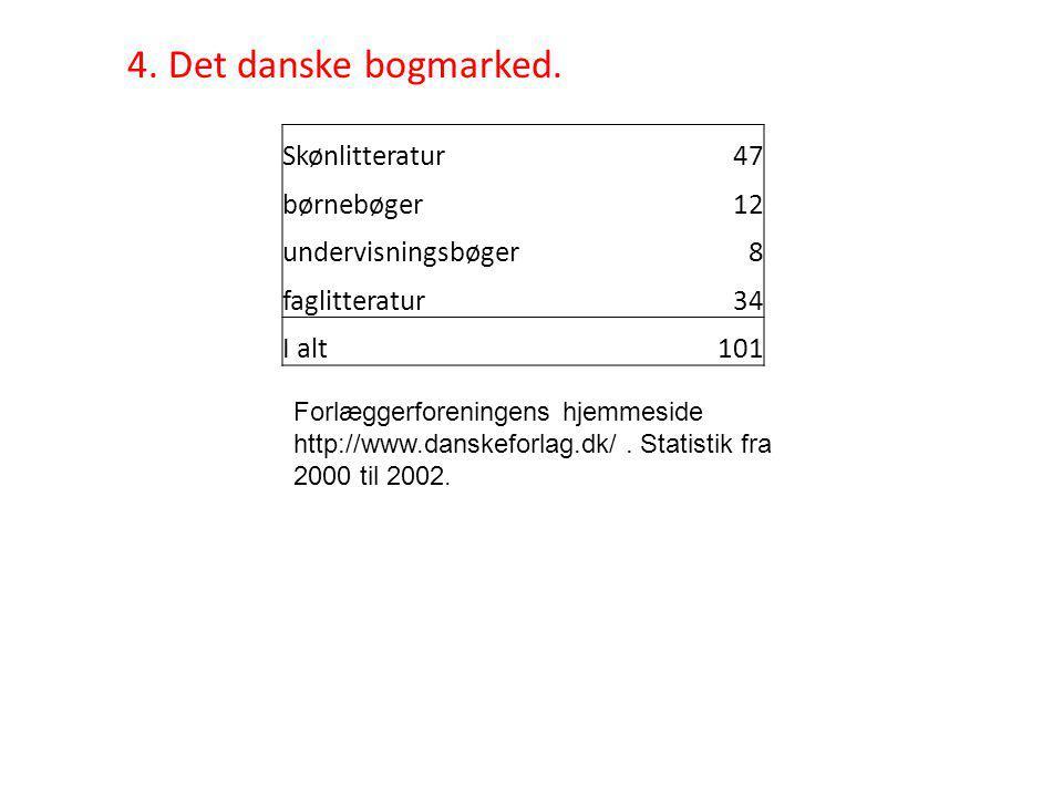4. Det danske bogmarked.