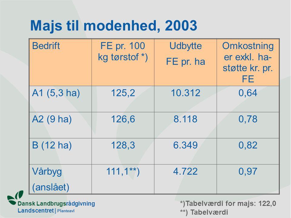Dansk Landbrugsrådgivning Landscentret | Planteavl Majs til modenhed, 2003 BedriftFE pr.