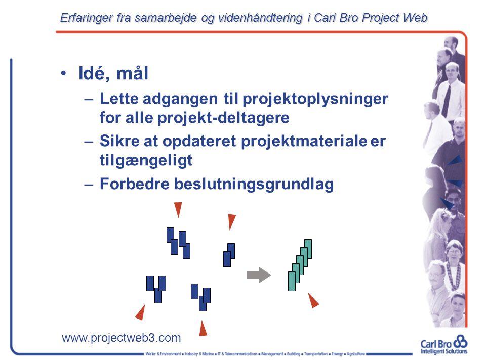 www.projectweb3.com Erfaringer fra samarbejde og videnhåndtering i Carl Bro Project Web Idé, mål – –Lette adgangen til projektoplysninger for alle projekt-deltagere – –Sikre at opdateret projektmateriale er tilgængeligt – –Forbedre beslutningsgrundlag