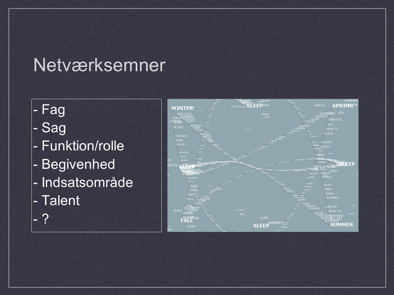 Netværksemner - Fag - Sag - Funktion/rolle - Begivenhed - Indsatsområde - Talent -