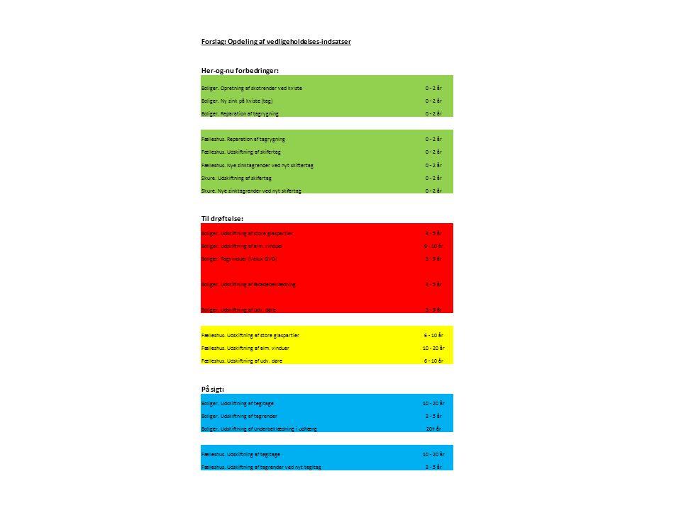 Forslag: Opdeling af vedligeholdelses-indsatser Her-og-nu forbedringer: Boliger.