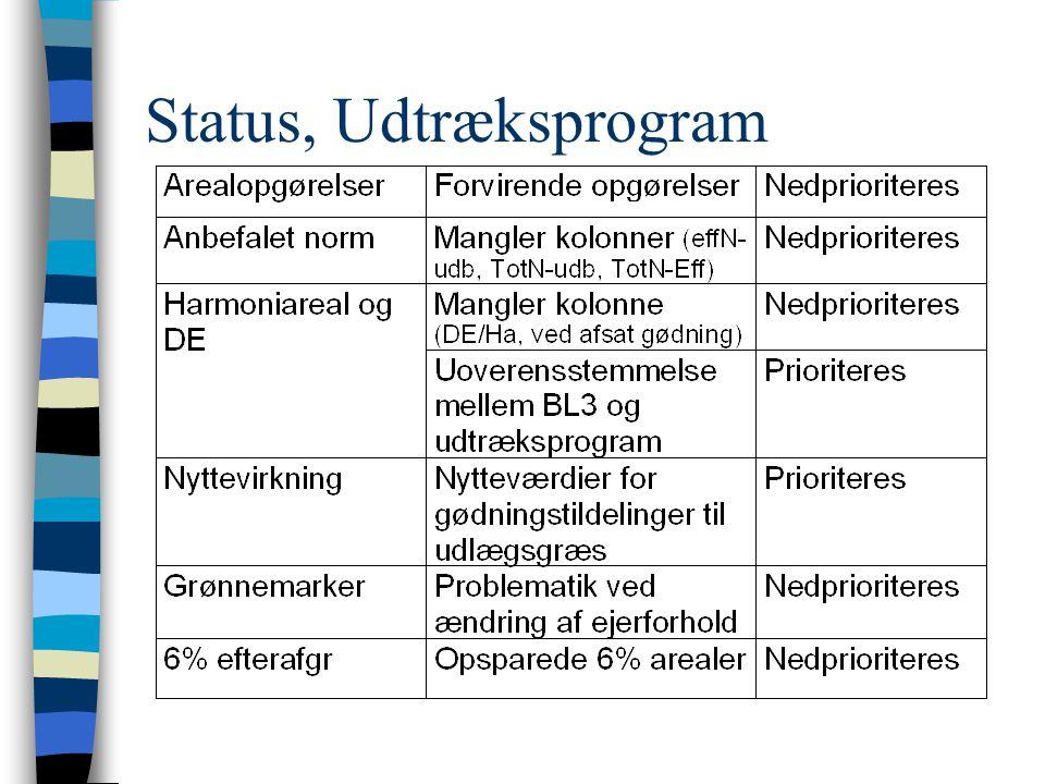 Status, Udtræksprogram