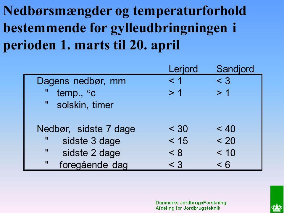 Nedbørsmængder og temperaturforhold bestemmende for gylleudbringningen i perioden 1.
