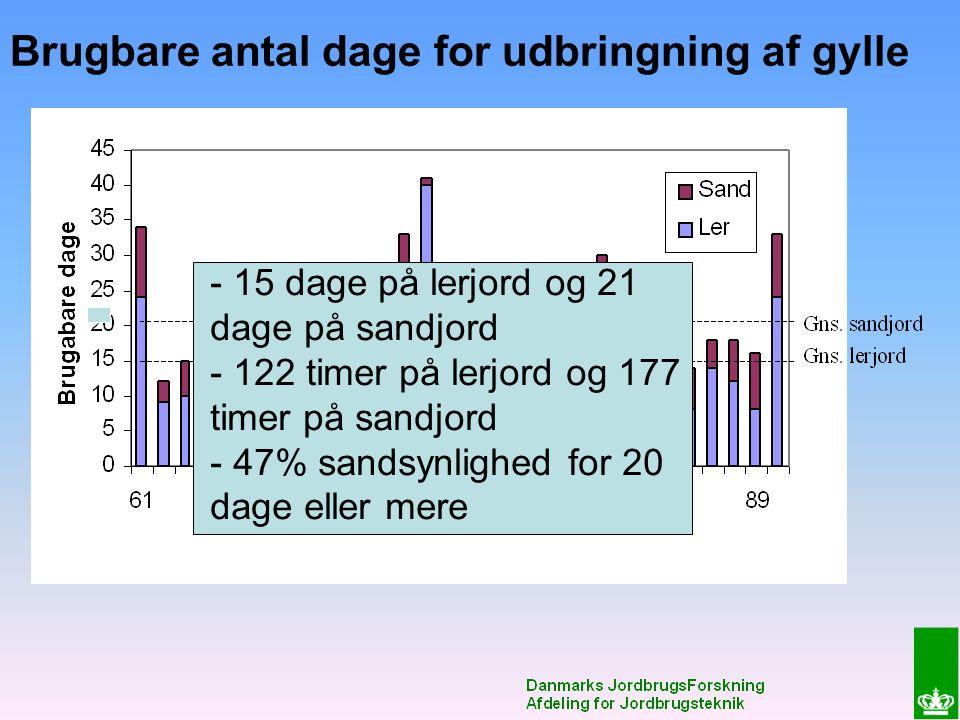 Brugbare antal dage for udbringning af gylle - 15 dage på lerjord og 21 dage på sandjord - 122 timer på lerjord og 177 timer på sandjord - 47% sandsynlighed for 20 dage eller mere