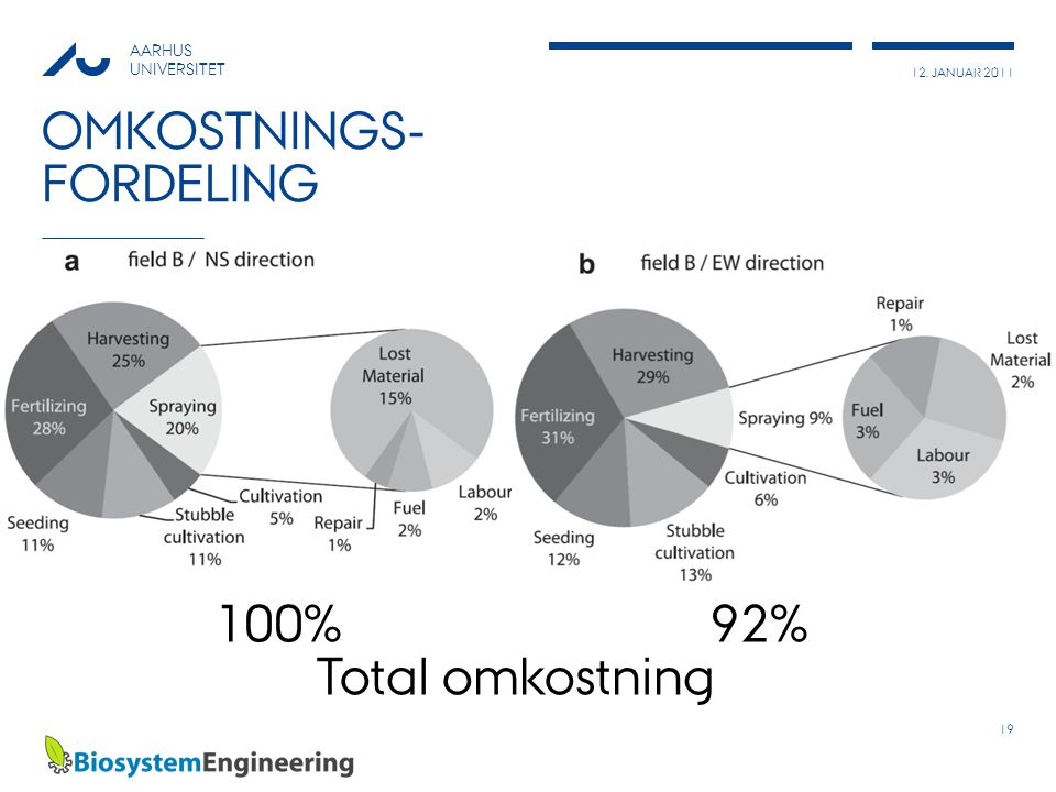 12. JANUAR 2011 AARHUS UNIVERSITET OMKOSTNINGS- FORDELING 19 100% 92% Total omkostning