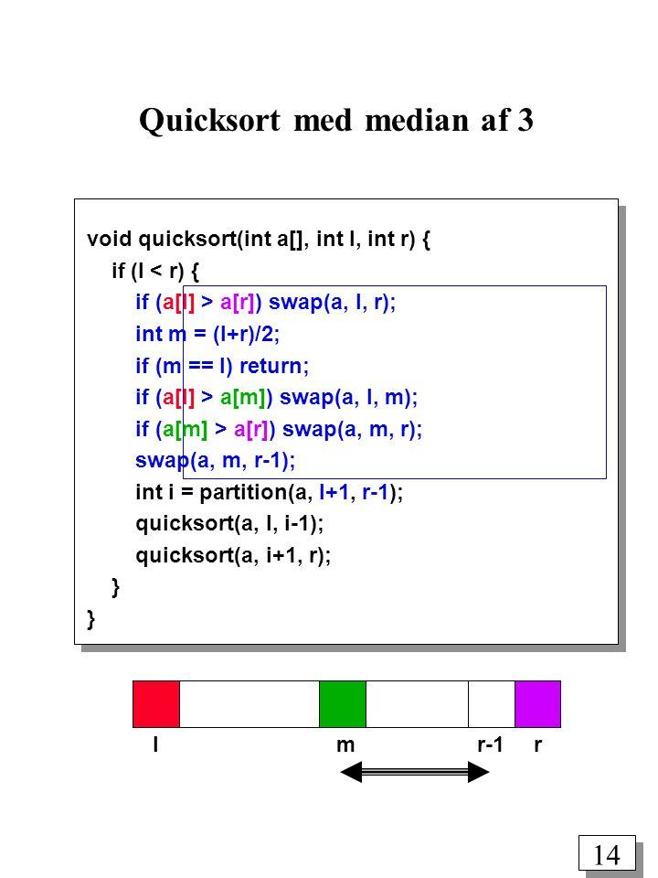 14 Quicksort med median af 3 lmrr-1 void quicksort(int a[], int l, int r) { if (l < r) { if (a[l] > a[r]) swap(a, l, r); int m = (l+r)/2; if (m == l) return; if (a[l] > a[m]) swap(a, l, m); if (a[m] > a[r]) swap(a, m, r); swap(a, m, r-1); int i = partition(a, l+1, r-1); quicksort(a, l, i-1); quicksort(a, i+1, r); }