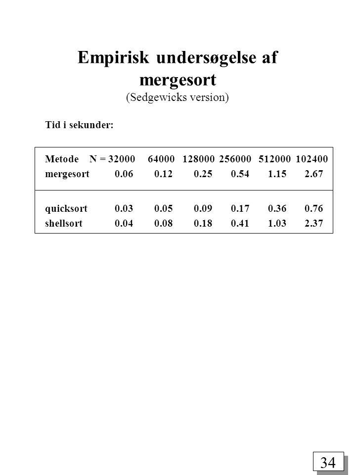 34 Tid i sekunder: Metode N = 32000 64000 128000 256000 512000 102400 mergesort 0.06 0.12 0.25 0.54 1.15 2.67 quicksort 0.03 0.05 0.09 0.17 0.36 0.76 shellsort 0.04 0.08 0.18 0.41 1.03 2.37 Empirisk undersøgelse af mergesort (Sedgewicks version)