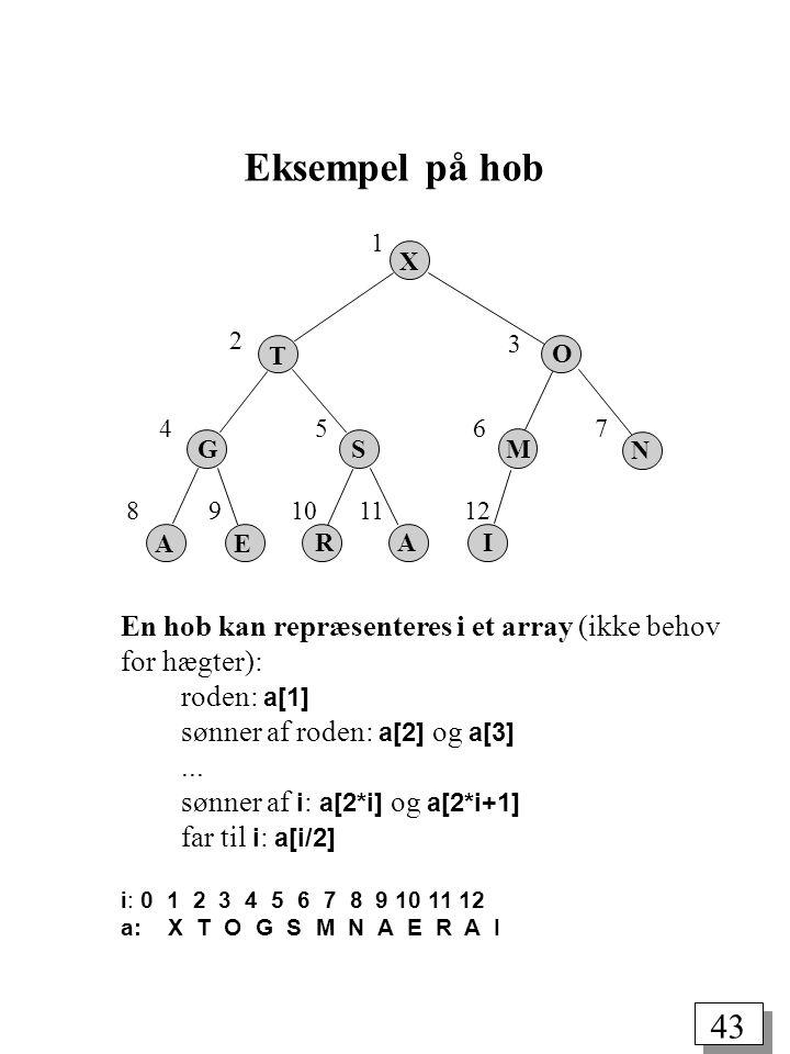 43 Eksempel på hob X T S M N O IAR E A G 1 2 3 4 89101112 567 En hob kan repræsenteres i et array (ikke behov for hægter): roden: a[1] sønner af roden: a[2] og a[3]...