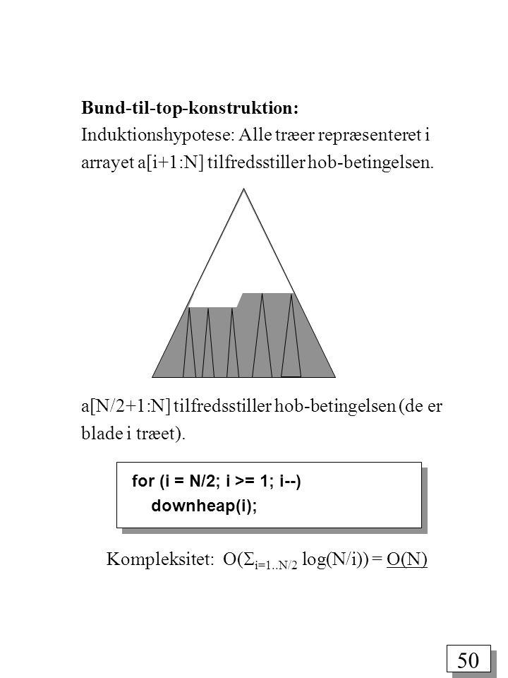 50 Bund-til-top-konstruktion: Induktionshypotese: Alle træer repræsenteret i arrayet a[i+1:N] tilfredsstiller hob-betingelsen.