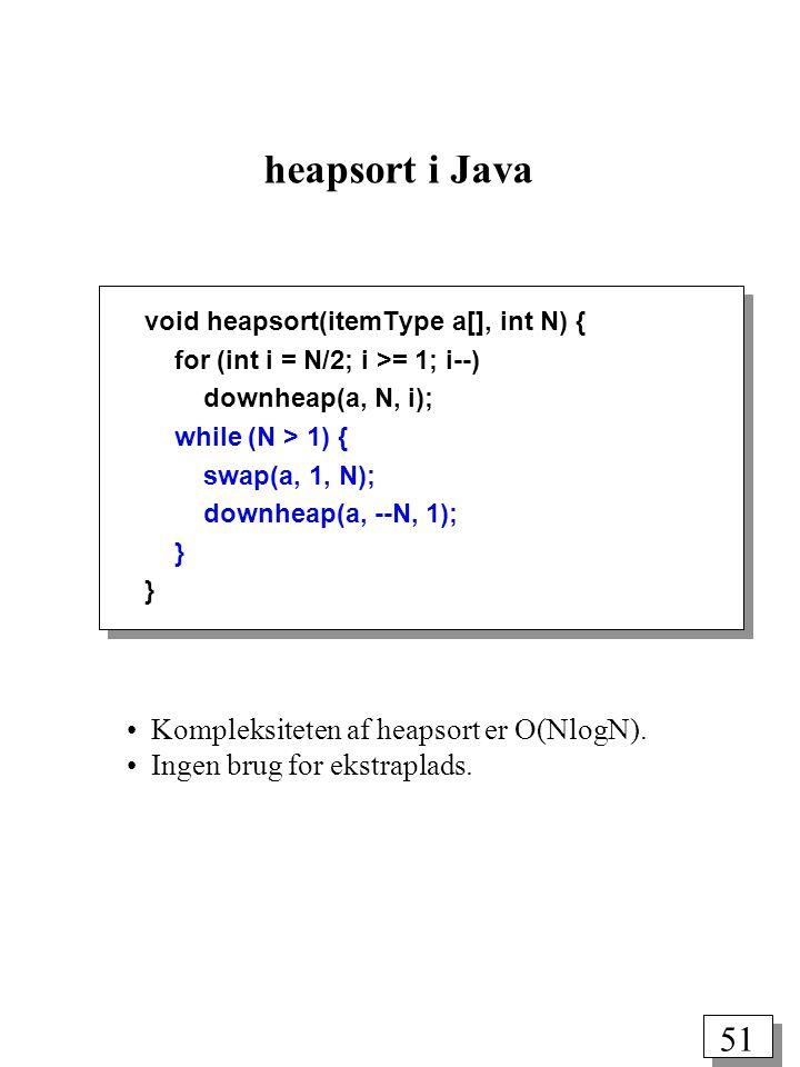 51 heapsort i Java void heapsort(itemType a[], int N) { for (int i = N/2; i >= 1; i--) downheap(a, N, i); while (N > 1) { swap(a, 1, N); downheap(a, --N, 1); } Kompleksiteten af heapsort er O(NlogN).
