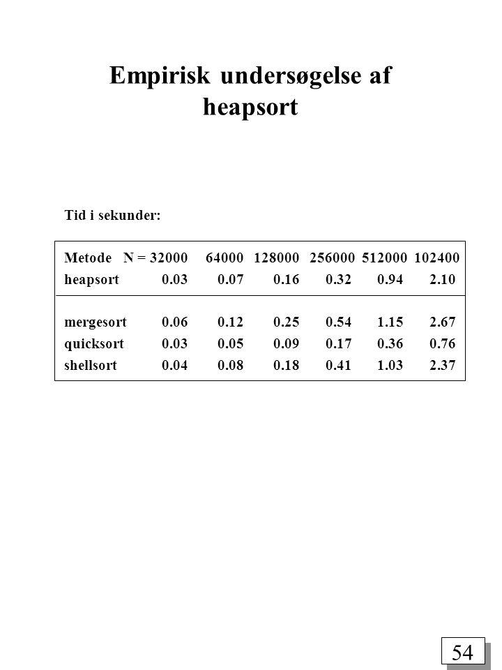 54 Tid i sekunder: Metode N = 32000 64000 128000 256000 512000 102400 heapsort 0.03 0.07 0.16 0.32 0.94 2.10 mergesort 0.06 0.12 0.25 0.54 1.15 2.67 quicksort 0.03 0.05 0.09 0.17 0.36 0.76 shellsort 0.04 0.08 0.18 0.41 1.03 2.37 Empirisk undersøgelse af heapsort