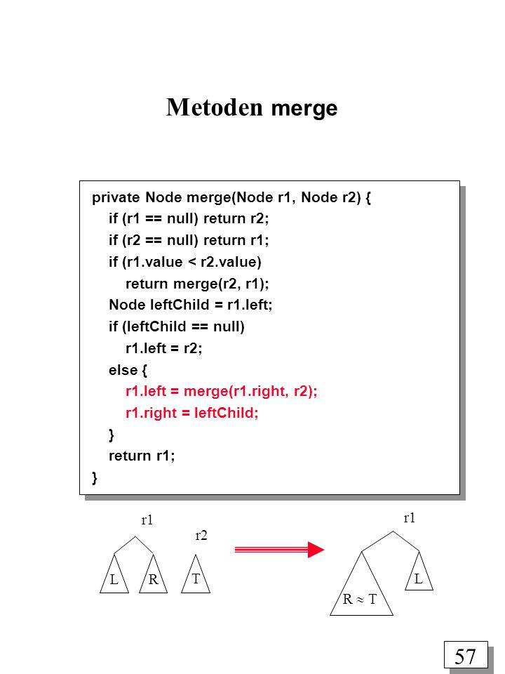 57 Metoden merge private Node merge(Node r1, Node r2) { if (r1 == null) return r2; if (r2 == null) return r1; if (r1.value < r2.value) return merge(r2, r1); Node leftChild = r1.left; if (leftChild == null) r1.left = r2; else { r1.left = merge(r1.right, r2); r1.right = leftChild; } return r1; } r1 r2 L R R  T L r1 T
