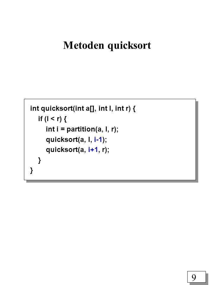 9 int quicksort(int a[], int l, int r) { if (l < r) { int i = partition(a, l, r); quicksort(a, l, i-1); quicksort(a, i+1, r); } Metoden quicksort