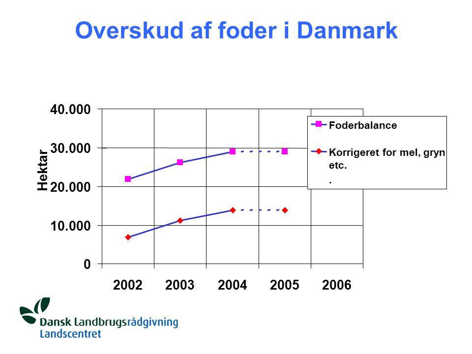Overskud af foder i Danmark 0 10.000 20.000 30.000 40.000 20022003200420052006 Hektar Foderbalance Korrigeret for mel, gryn etc..