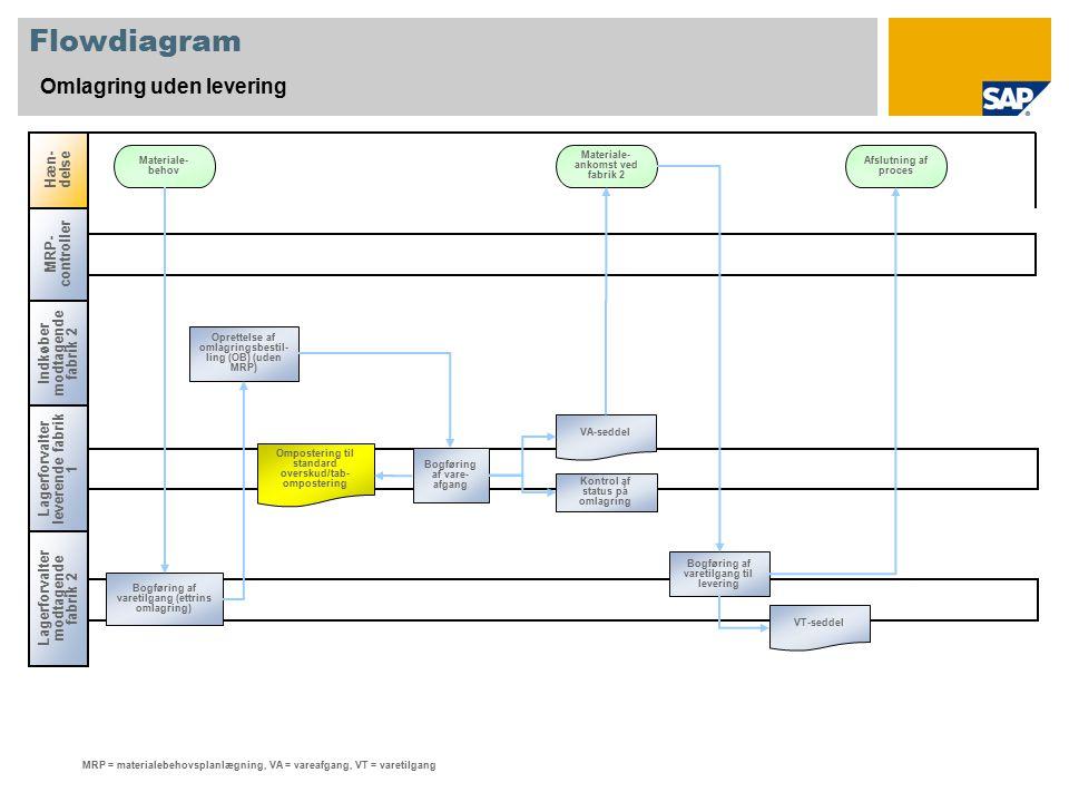Flowdiagram Omlagring uden levering Hæn- delse Materiale- behov Materiale- ankomst ved fabrik 2 MRP = materialebehovsplanlægning, VA = vareafgang, VT = varetilgang MRP- controller Lagerforvalter leverende fabrik 1 Oprettelse af omlagringsbestil- ling (OB) (uden MRP) Indkøber modtagende fabrik 2 Ompostering til standard overskud/tab- ompostering Bogføring af vare- afgang Kontrol af status på omlagring VA-seddel Bogføring af varetilgang til levering VT-seddel Afslutning af proces Bogføring af varetilgang (ettrins omlagring) Lagerforvalter modtagende fabrik 2