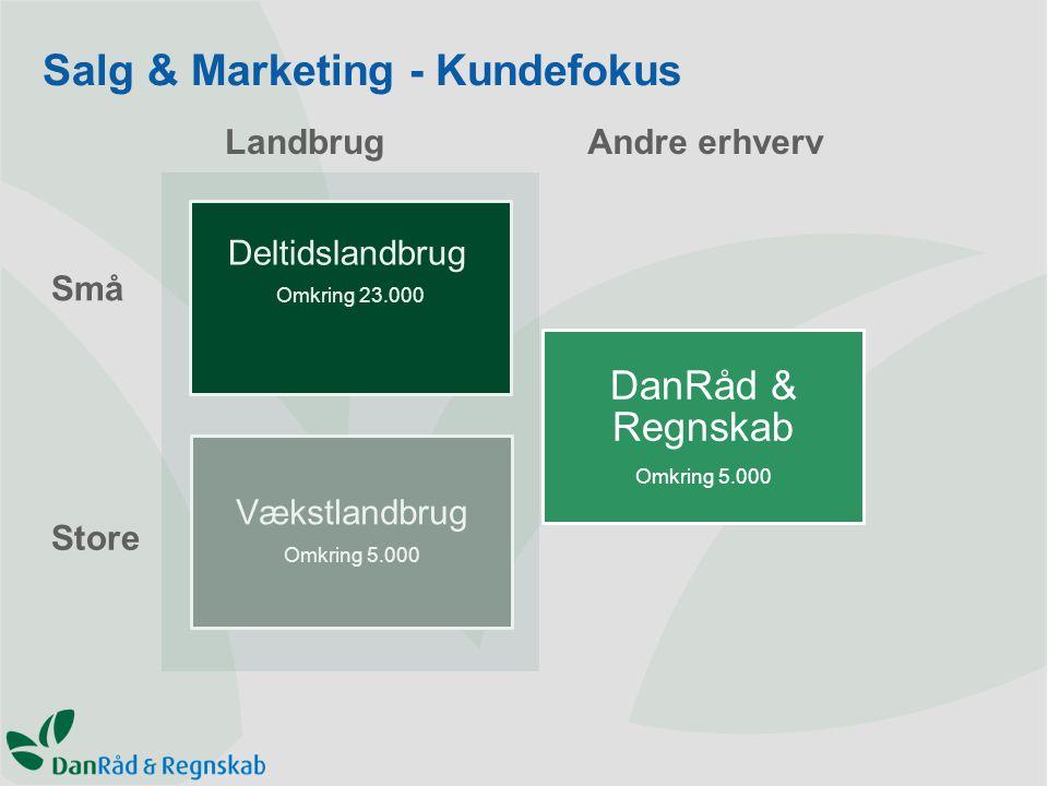 Salg & Marketing - Kundefokus Deltidslandbrug Omkring 23.000 DanRåd & Regnskab Omkring 5.000 Vækstlandbrug Omkring 5.000 LandbrugAndre erhverv Små Store
