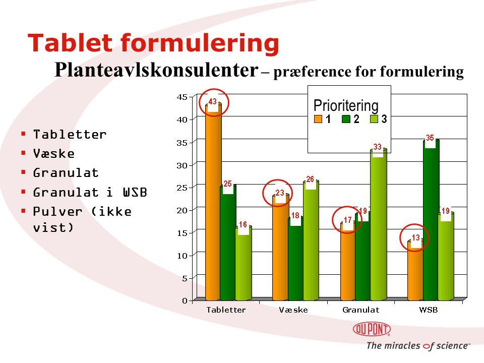 Planteavlskonsulenter – præference for formulering  Tabletter  Væske  Granulat  Granulat i WSB  Pulver (ikke vist) Prioritering Tablet formulering