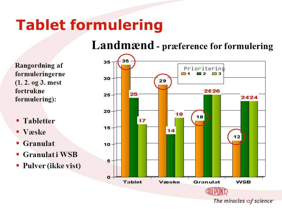 Landmænd - præference for formulering  Tabletter  Væske  Granulat  Granulat i WSB  Pulver (ikke vist) Prioritering Rangordning af formuleringerne (1.