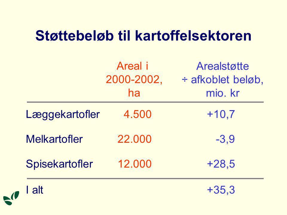 Støttebeløb til kartoffelsektoren Areal i 2000-2002, ha Arealstøtte ÷ afkoblet beløb, mio.