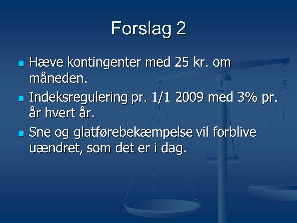 Forslag 2 Hæve kontingenter med 25 kr. om måneden.