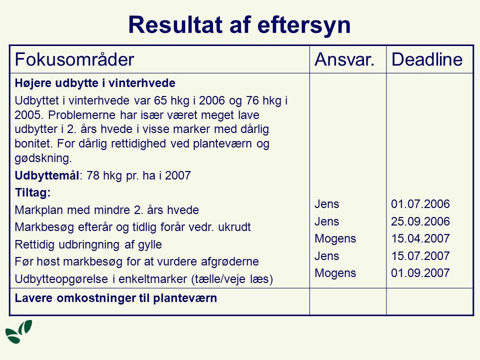 Resultat af eftersyn FokusområderAnsvar.Deadline Højere udbytte i vinterhvede Udbyttet i vinterhvede var 65 hkg i 2006 og 76 hkg i 2005.