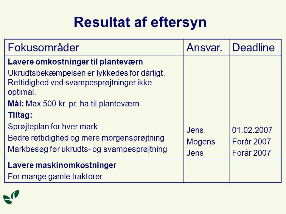 Resultat af eftersyn FokusområderAnsvar.Deadline Lavere omkostninger til planteværn Ukrudtsbekæmpelsen er lykkedes for dårligt.