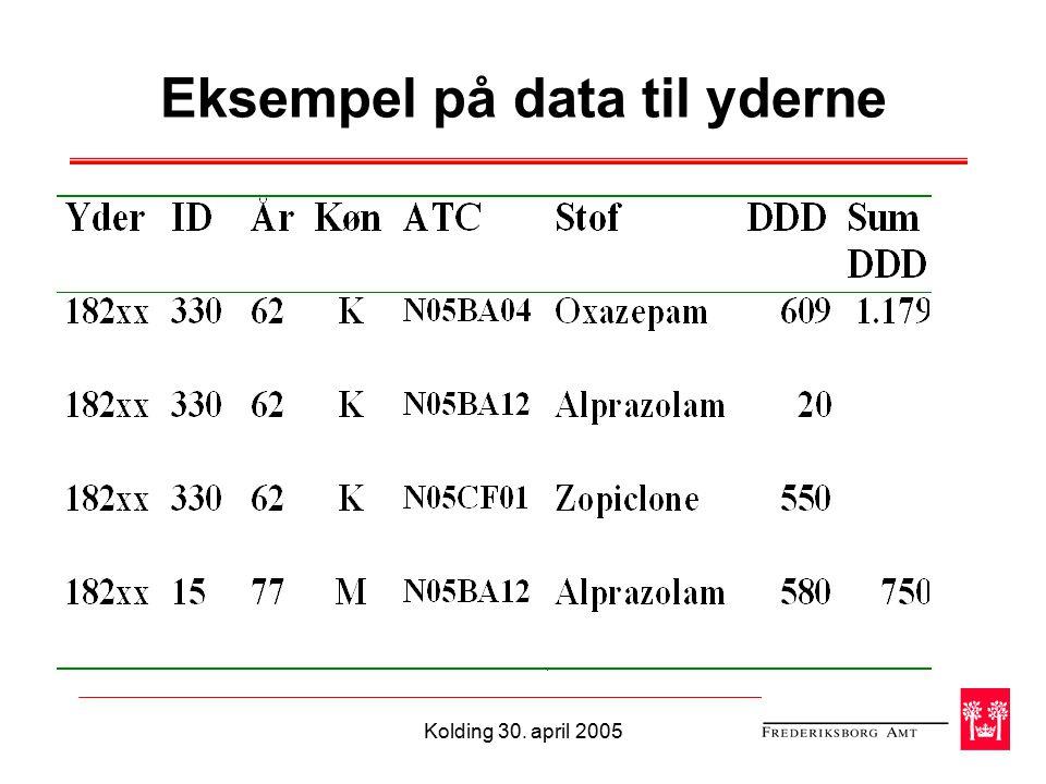 Kolding 30. april 2005 Eksempel på data til yderne