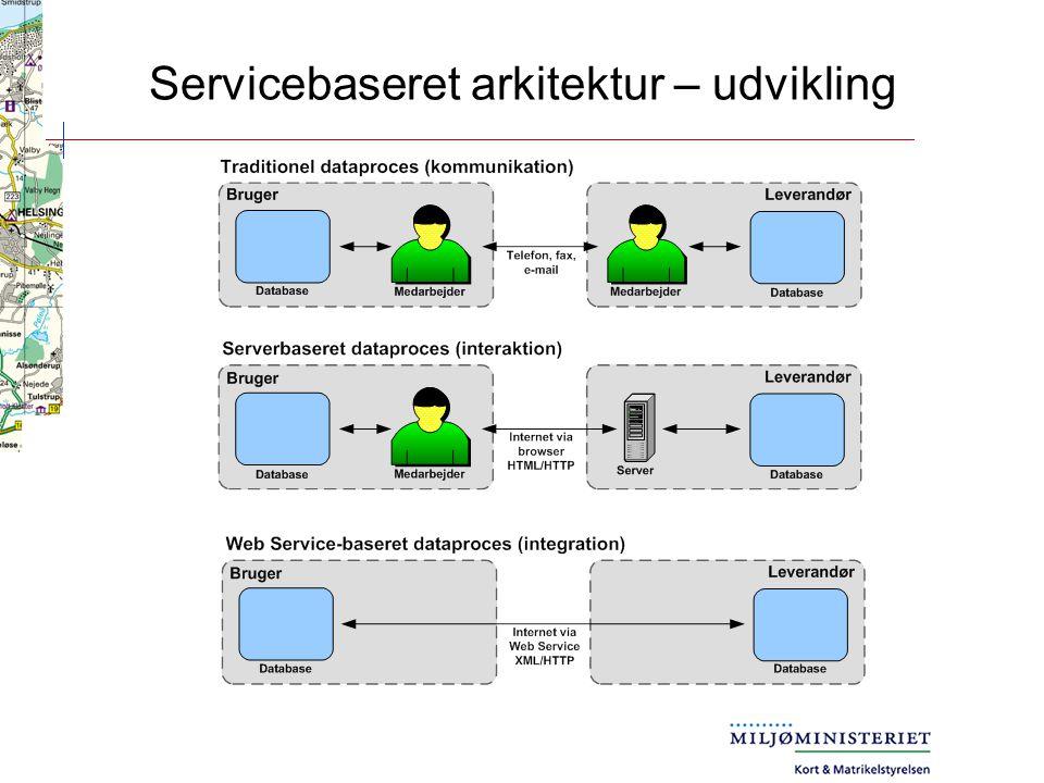 Servicebaseret arkitektur – udvikling