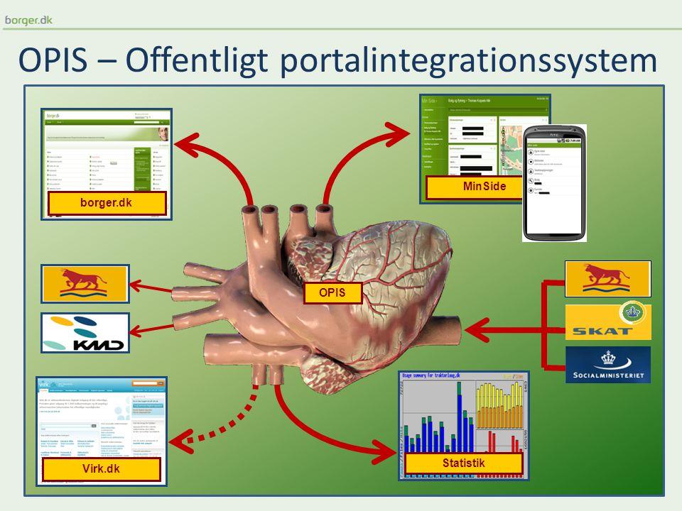 OPIS – Offentligt portalintegrationssystem borger.dk MinSide Virk.dk Statistik OPIS