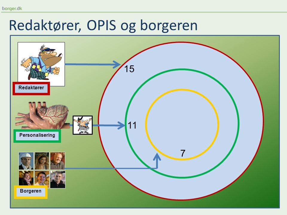 Redaktører, OPIS og borgeren Personalisering Redaktører Borgeren 15 11 7