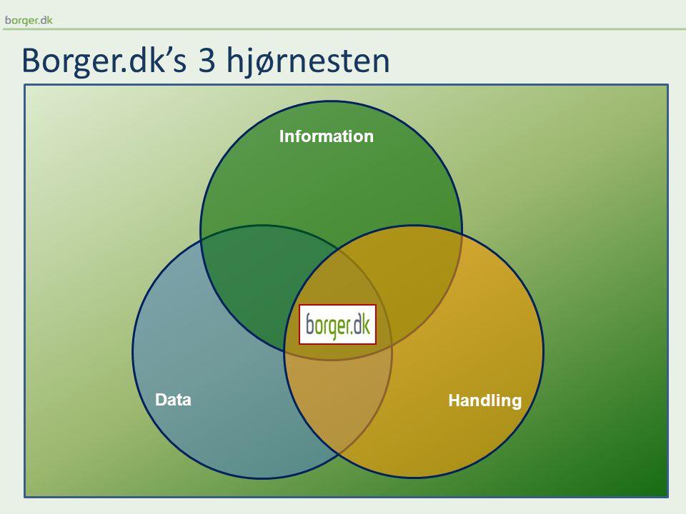 Borger.dk's 3 hjørnesten Information Data Handling