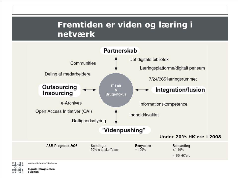 Fremtiden er viden og læring i netværk Under 20% HK'ere i 2008 ASB Prognose 2008SamlingerBenyttelseBemanding 90% e-anskaffelser+ 100%+/- 10% < 1/5 HK'ere
